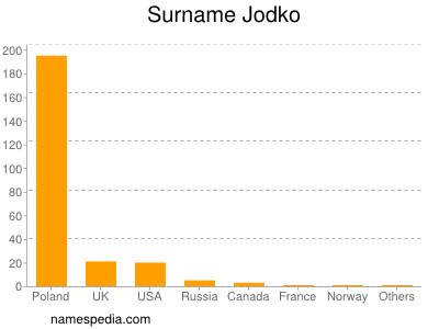 Surname Jodko