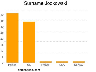Surname Jodkowski