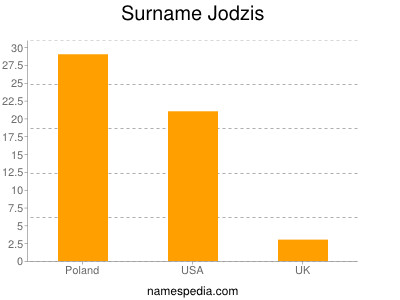Surname Jodzis