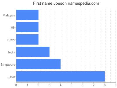 Given name Joeson