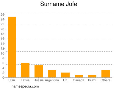 Surname Jofe