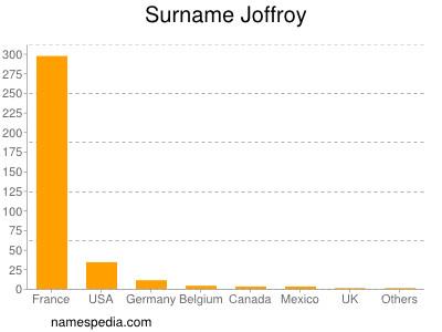 Surname Joffroy