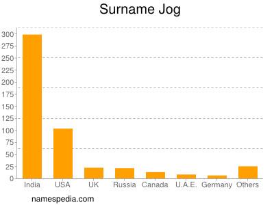 Surname Jog
