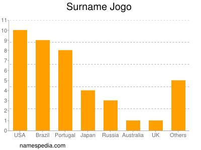 Surname Jogo