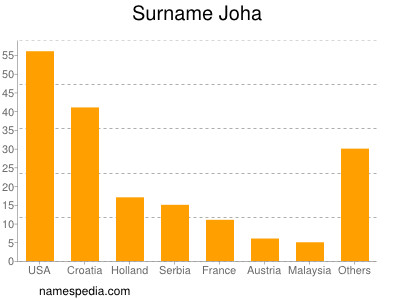 Surname Joha