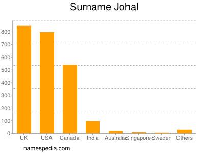 Surname Johal
