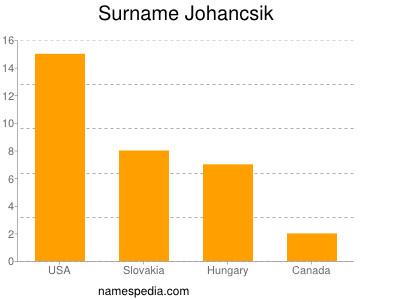 nom Johancsik