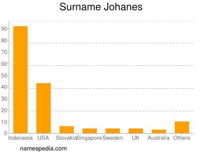 Surname Johanes