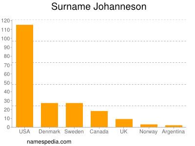 Surname Johanneson