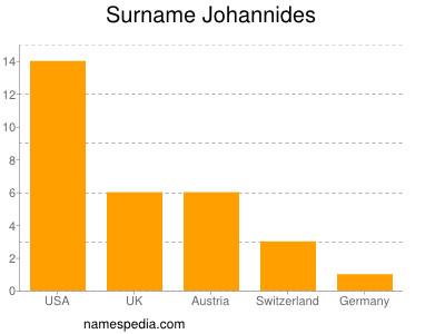 Surname Johannides