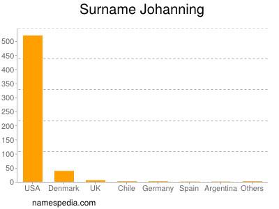 Surname Johanning