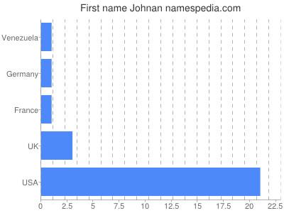 Given name Johnan