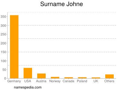 Surname Johne