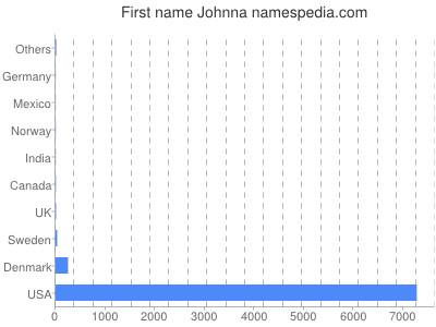 Given name Johnna