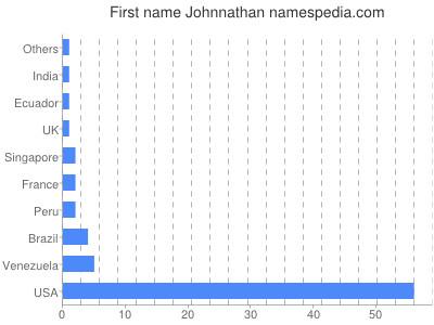 Given name Johnnathan