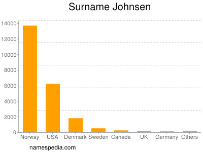 Surname Johnsen