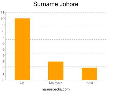 Surname Johore