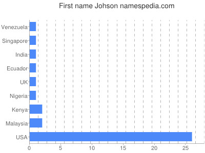 Given name Johson