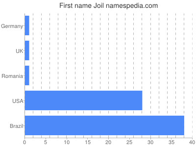 Given name Joil