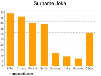Surname Joka