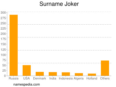 Surname Joker