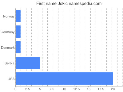 Given name Jokic