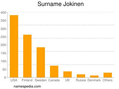Surname Jokinen