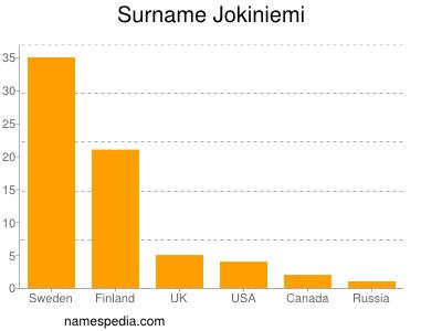 Surname Jokiniemi