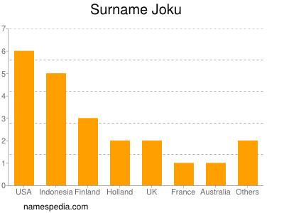 Surname Joku