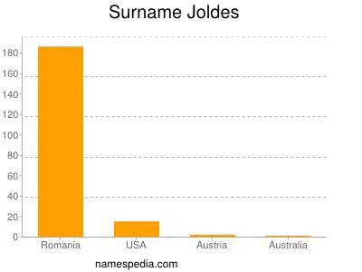 Surname Joldes