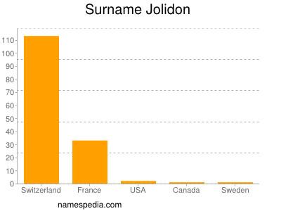Surname Jolidon