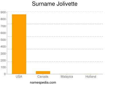 Surname Jolivette