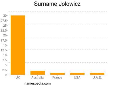 Surname Jolowicz