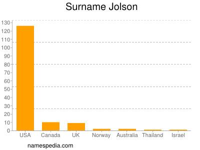 Surname Jolson