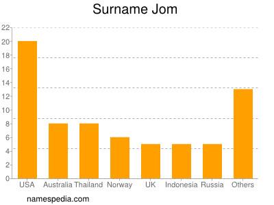 Surname Jom