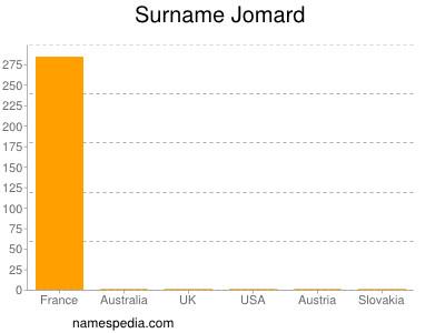 Surname Jomard