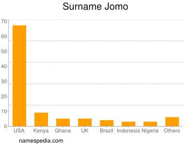 Surname Jomo