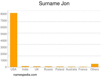 Surname Jon