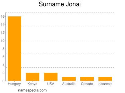 Surname Jonai