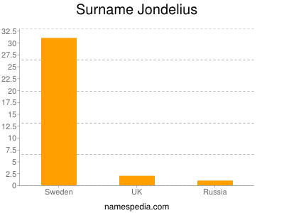 Surname Jondelius