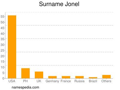 Surname Jonel