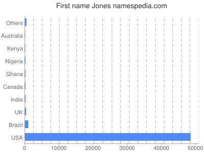 Given name Jones