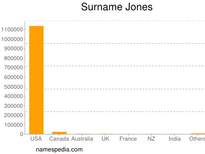 Surname Jones