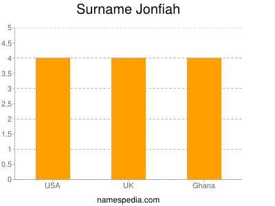 Surname Jonfiah