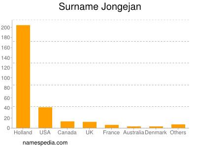 Surname Jongejan