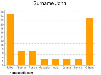 Surname Jonh