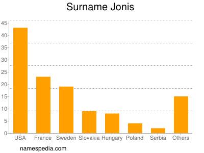 Surname Jonis