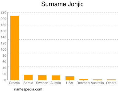 Surname Jonjic