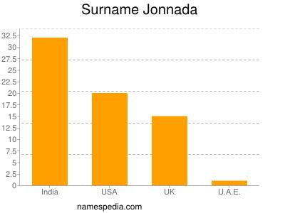 Surname Jonnada