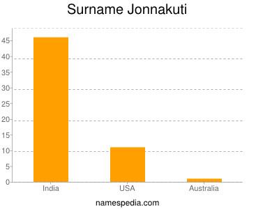 Surname Jonnakuti